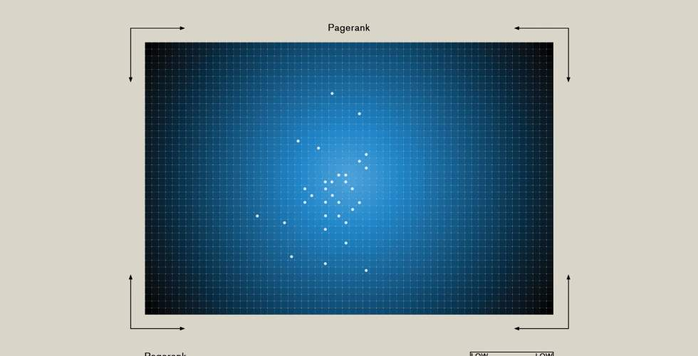Centrality / Pagerank